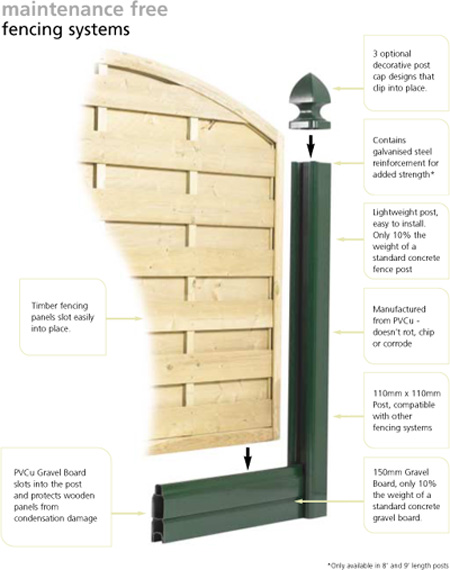 Schematic of vinyl steel galvanised fencing post with vinyl gravel boards and wooden panel
